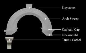 Diagram of arch with components labelled.
